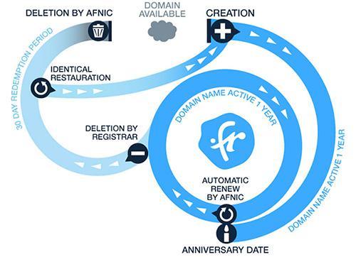 FR domeinnaam lifecycle